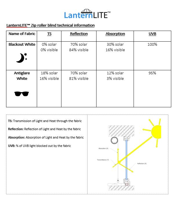 Technical information on LanternLITE™ zip roller blinds (blackout and antiglare fabric)